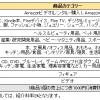 Amazonアソシエイト報酬が1万円を超えた!