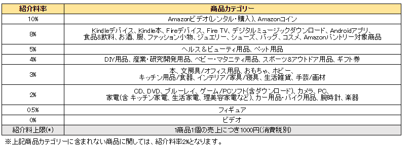Amazon アソシエイト(アフィリエイト)紹介料率