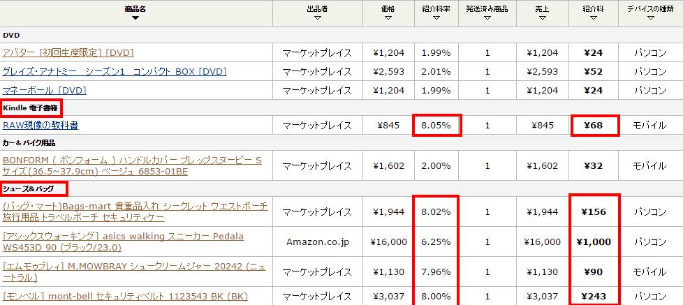 Amazon アソシエイト(アフィリエイト)   売上レポート1