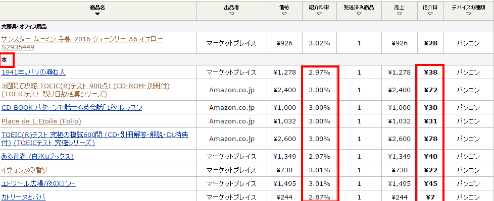 Amazon アソシエイト(アフィリエイト)   売上レポート2