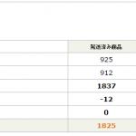 今年の物販アフィリエイト目標はアマゾン月2万円、楽天月1万