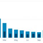 Googleの順位変動で放置ブログのアクセスが増加していた!